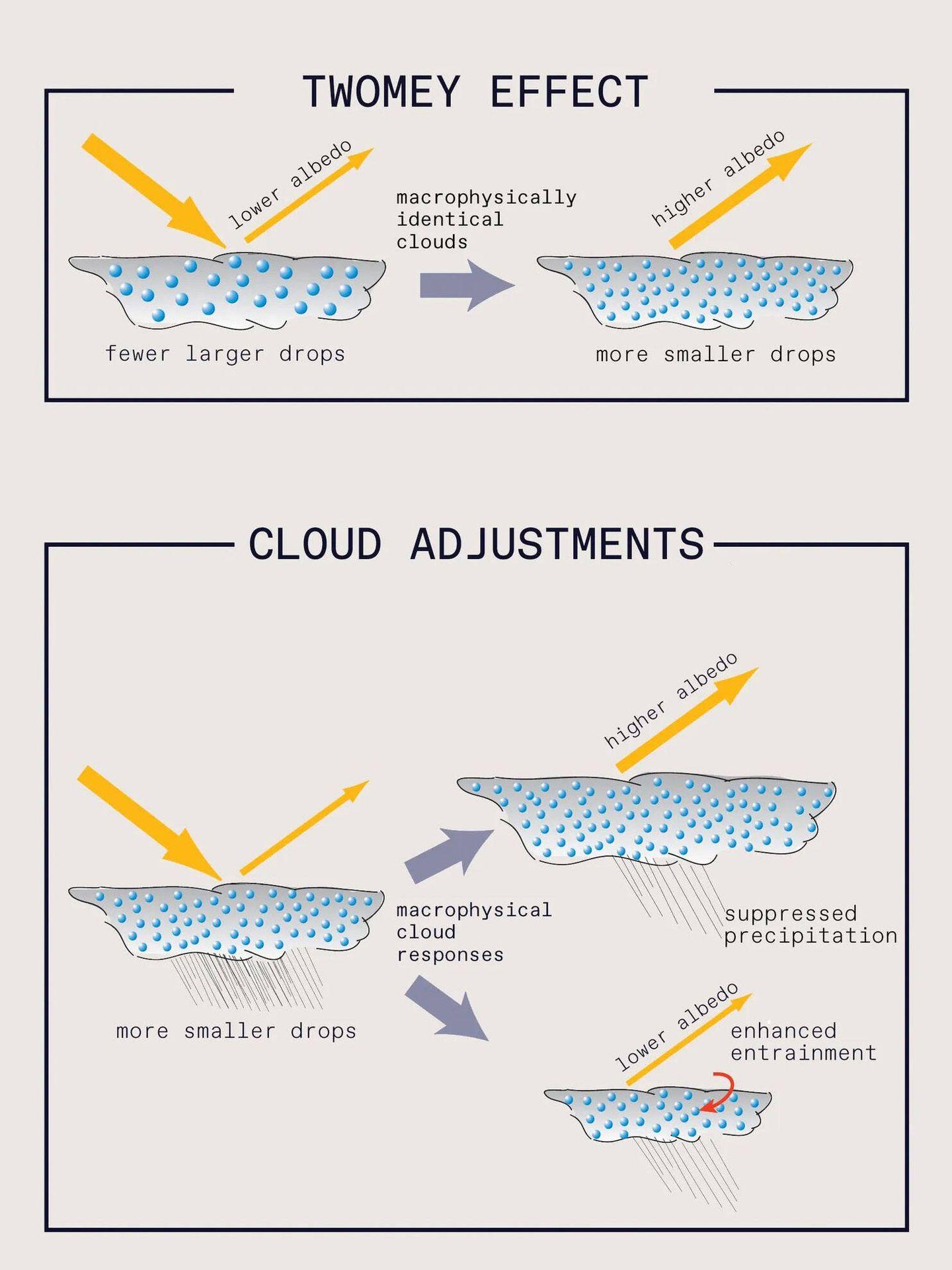 A mayor número de gotas pequeñas, más aumenta la capacidad reflectante de las nubes.
