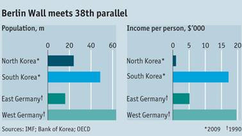Fuente: 'The Economist'.