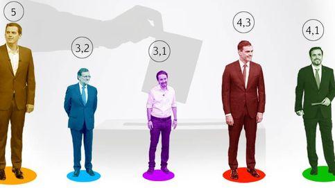 Rajoy e Iglesias son los líderes peor valorados y ya lastran a sus partidos