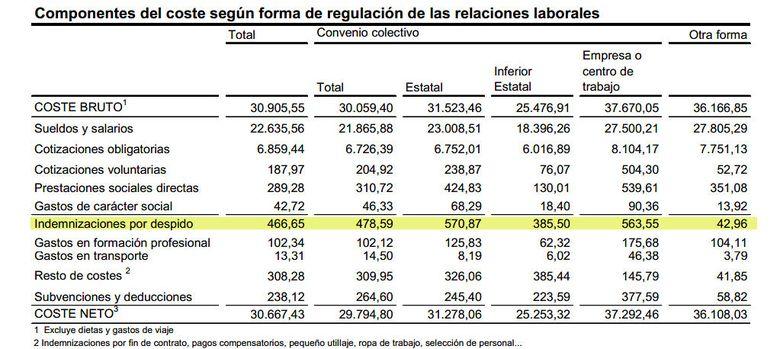Foto: Las indemnizaciones por despido caen un 12% al primer año de la reforma laboral