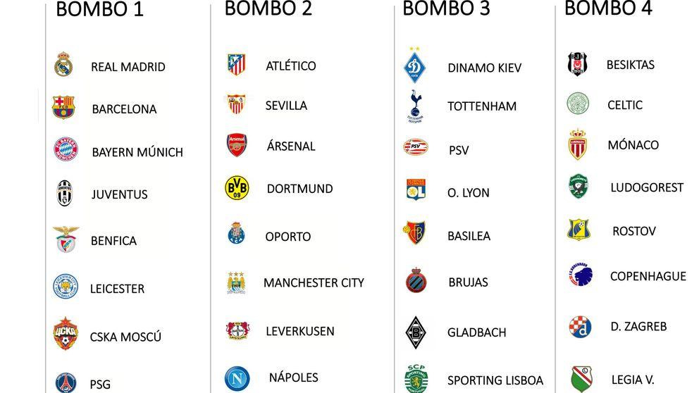 ¿Silbaría el Bernabéu a Casillas? Las claves del sorteo de Champions