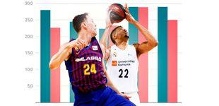 Post de Máquinas de perder dinero: cuánto gastan Real Madrid y Barcelona en el baloncesto