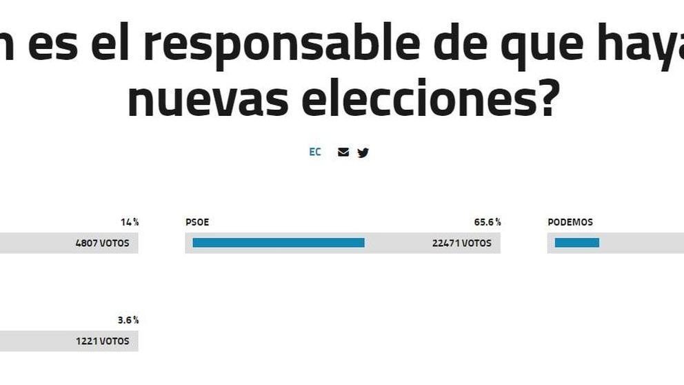 Más del 60% de lectores creen que Sánchez es el responsable de las nuevas elecciones