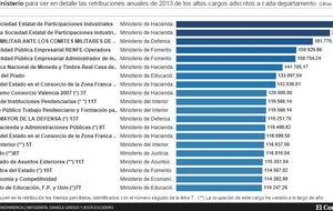259 altos cargos cobran más que Rajoy