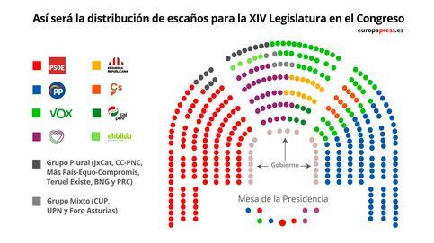 Así quedará el Congreso: Cs diluido en Vox, el PNV en primera fila y ERC, detrás