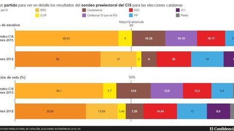 La lista de Mas y la CUP 'tocan' la mayoría absoluta en escaños pero lejos del 50% del voto