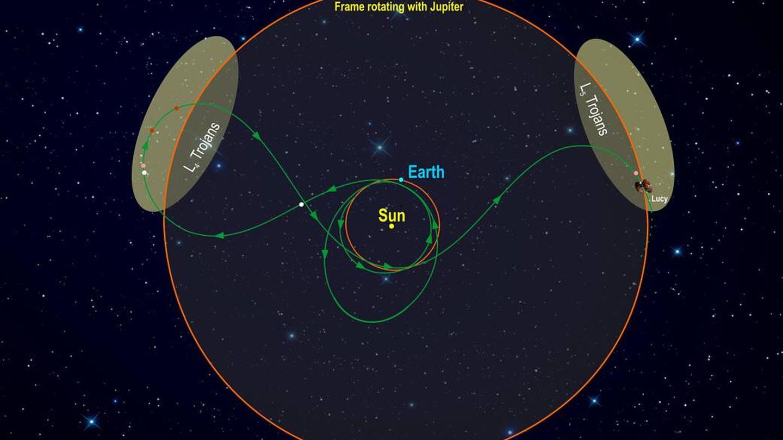 La trayectoria de Lucy (NASA)