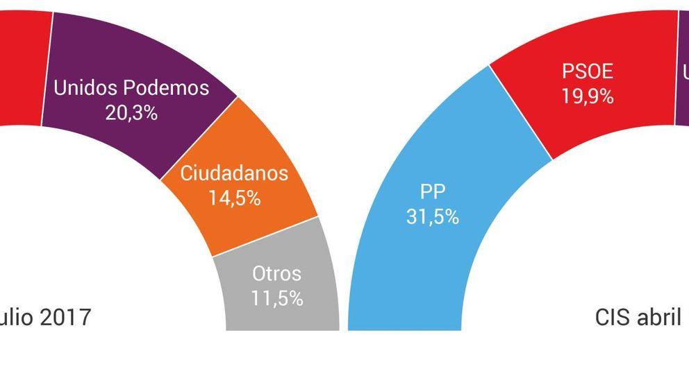 El efecto Sánchez dispara al PSOE y recorta la distancia con el PP a 4 puntos