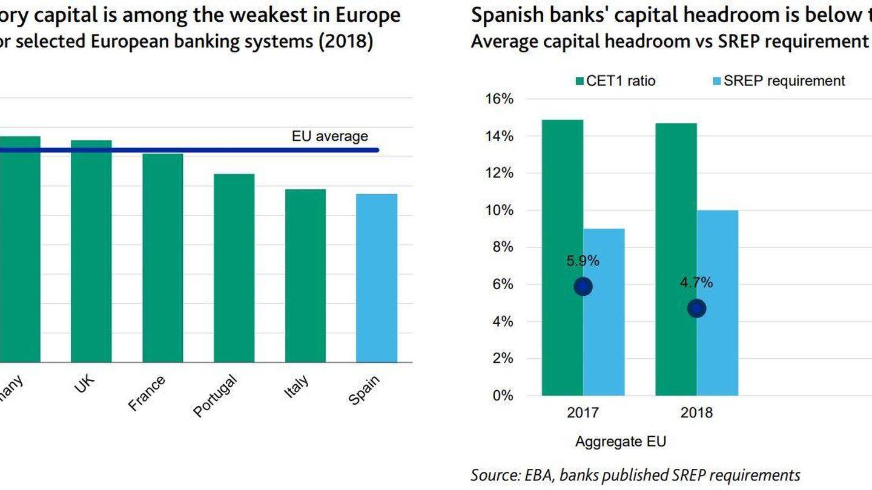 Ratios de capital y margen frente a los requerimientos. Cálculos de Moody's a partir de datos de la EBA.