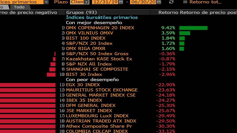 Evolución de los índices mundiales en el primer semestre de 2020. (Bloomberg)