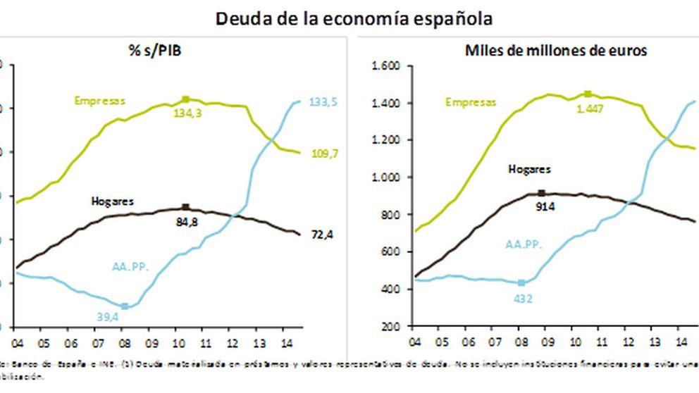 El endeudamiento público y privado alcanza el 315% del PIB