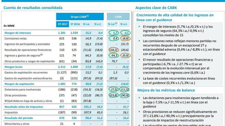 Resultados Caixabank