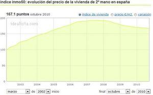 Cotizalia e idealista.com lanzan Inmo50, un índice para dar transparencia a la vivienda
