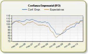 La confianza empresarial alemana sube hasta máximos de tres años