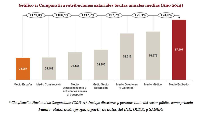 Comparativa de salarios elaborada por PwC por encargo de PIPE.