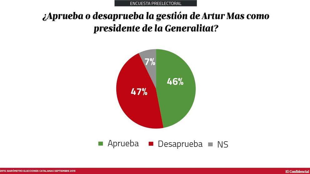 Artur Mas divide a Cataluña y casi la mitad rechaza su gestión en el Gobierno