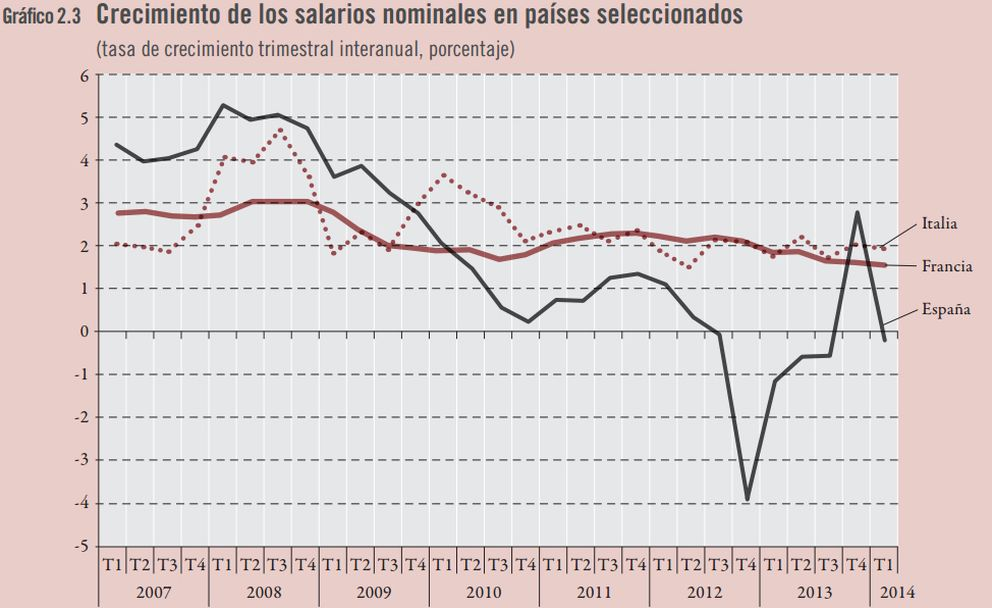 Foto: La OIT estima que España no recuperará hasta 2023 el empleo anterior a la crisis