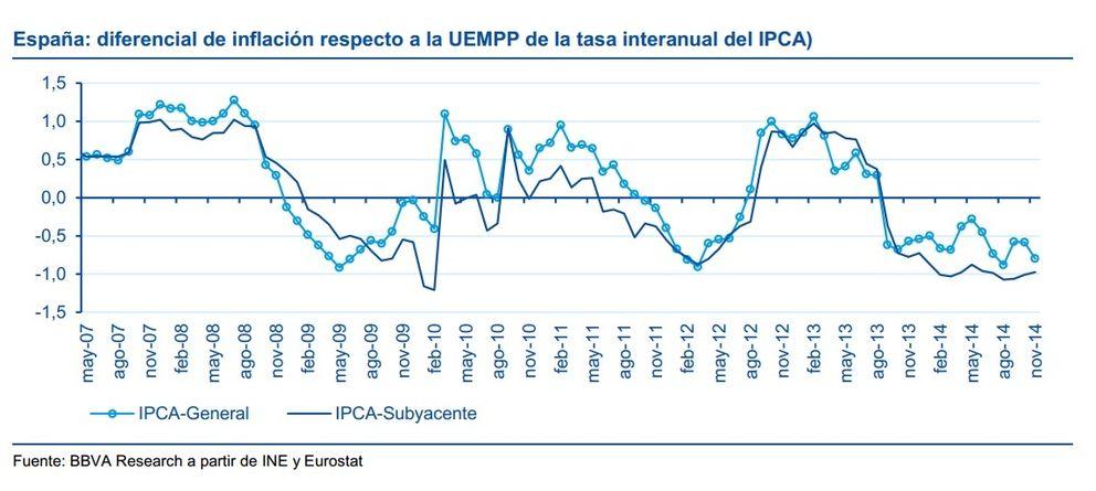 Foto: La deflación se cuela en la economía española… y no hay catástrofes (por ahora)
