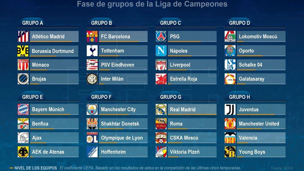 Sorteo Champions: asequible Madrid y Atleti, duro para el Barça, infernal para Valencia