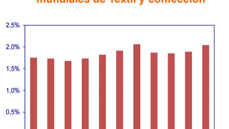 Cuota de España en las exportacionesmundiales de Textil y confección. (Ministerio de Industria)