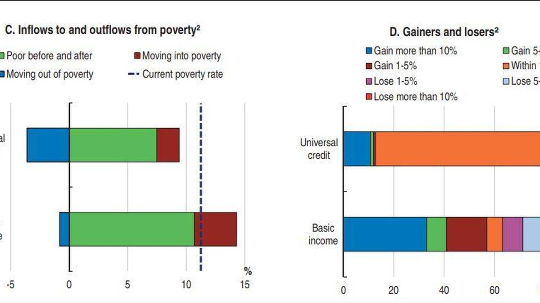 Fuente: 'OECD Economic Surveys. Finland'.