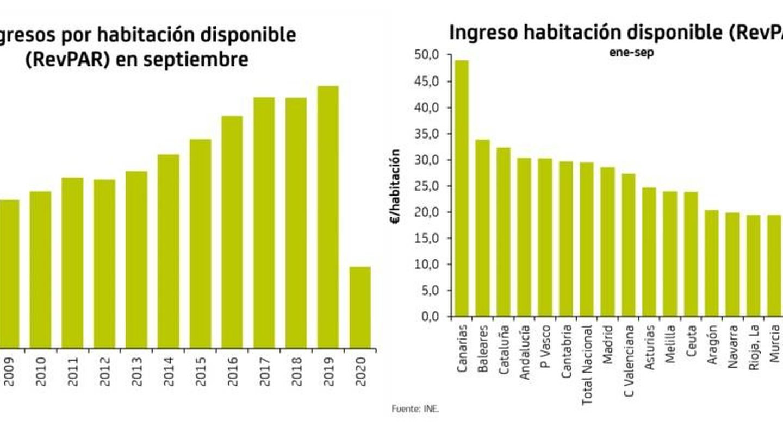 Fuente: Bankia.