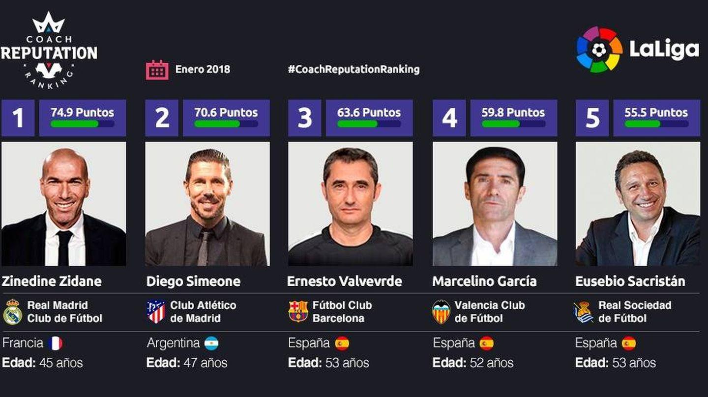Los cinco técnicos de La Liga con mejor reputación