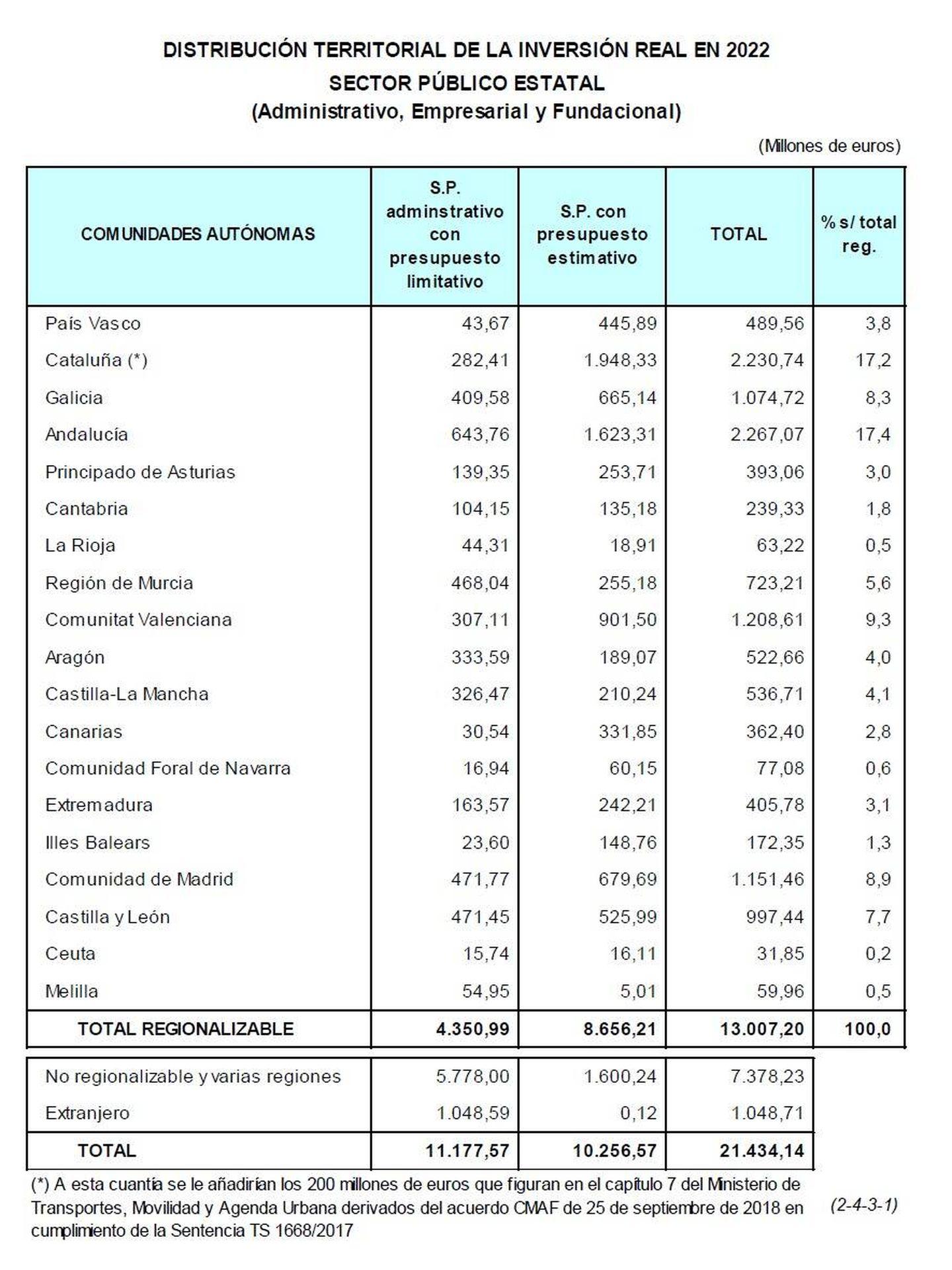 Distribución territorial de la inversión real prevista para 2022.