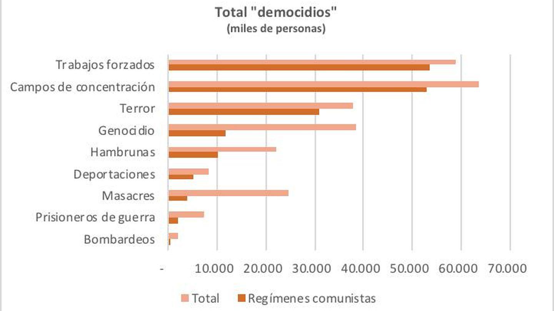 Fuente: R.J. Rummel, 'How many did communist regimes murder?' (1993, 1998), Universidad de Hawái.