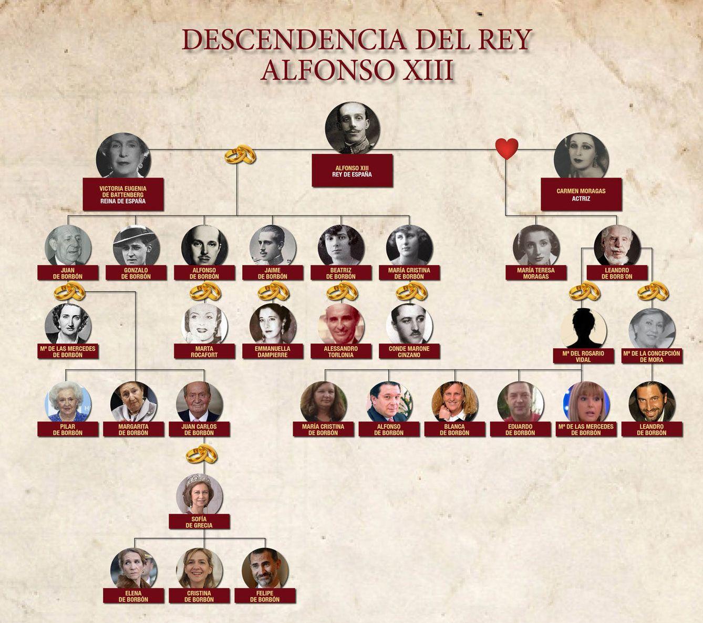 Foto: Árbol genealógico de los descendientes de Alfonso XIII