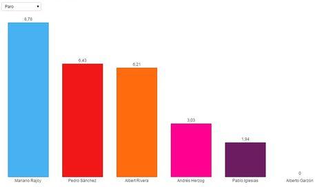 Los partidos políticos 'pasan' en Twitter de las preocupaciones de los españoles