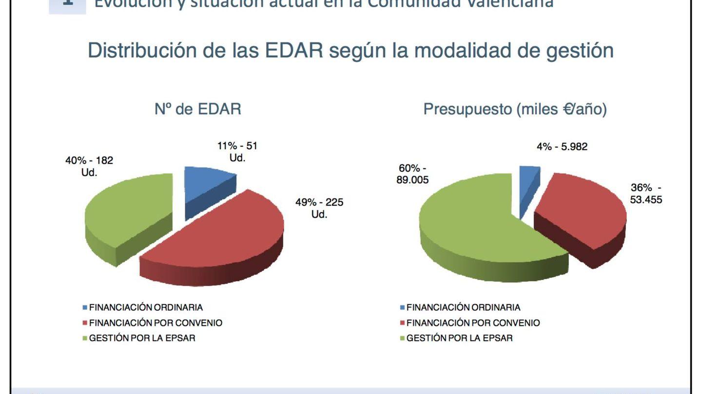 Instalaciones y presupuesto básico anual de la Epsar (datos de 2013).