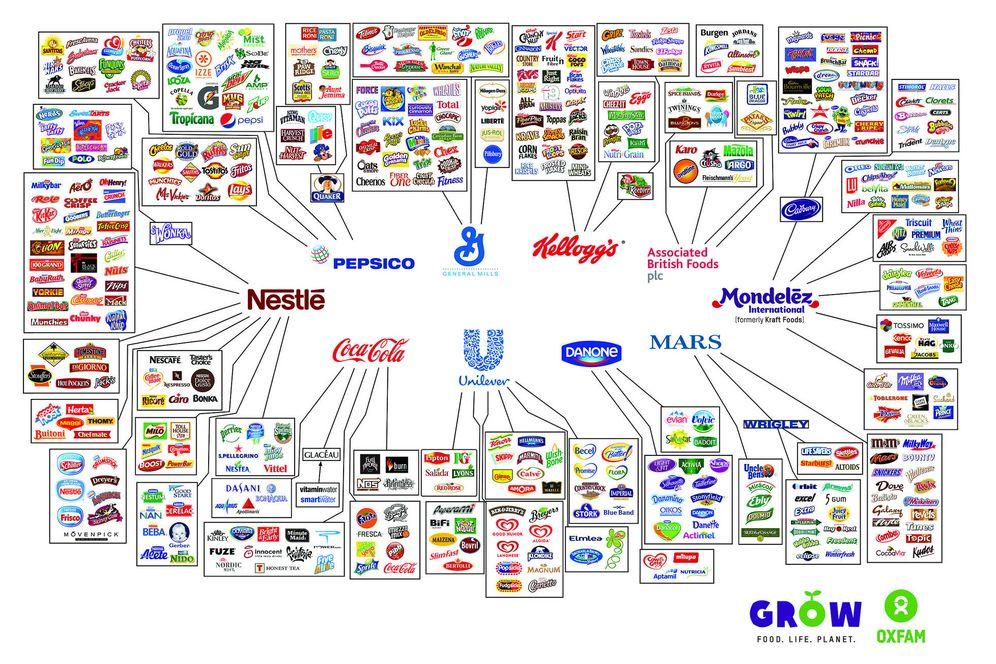 Foto: Esquema de las 10 empresas que controlan todos los productos de alimentación (Oxfam)