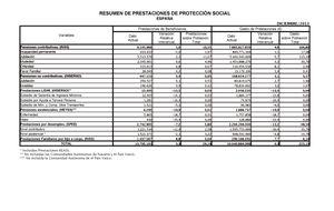 El 30% de los españoles vive ya de una pensión o ayudas del Estado