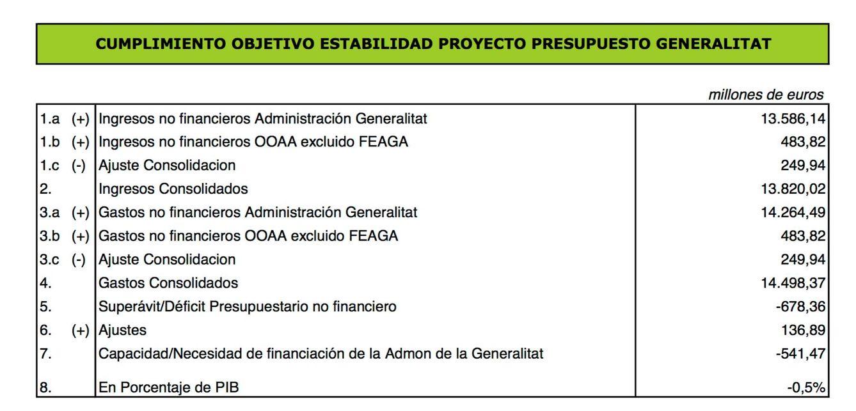 Detalle del cumplimiento de los objetivos de estabilidad. (GVA)