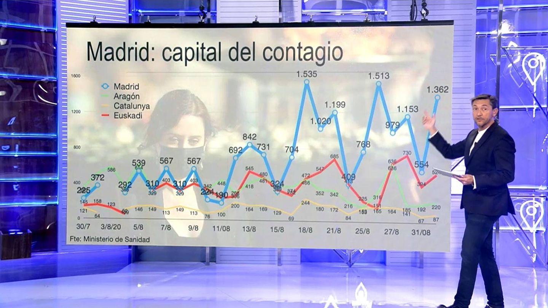 Los datos de Madrid con respecto a otros territorios. (Mediaset)