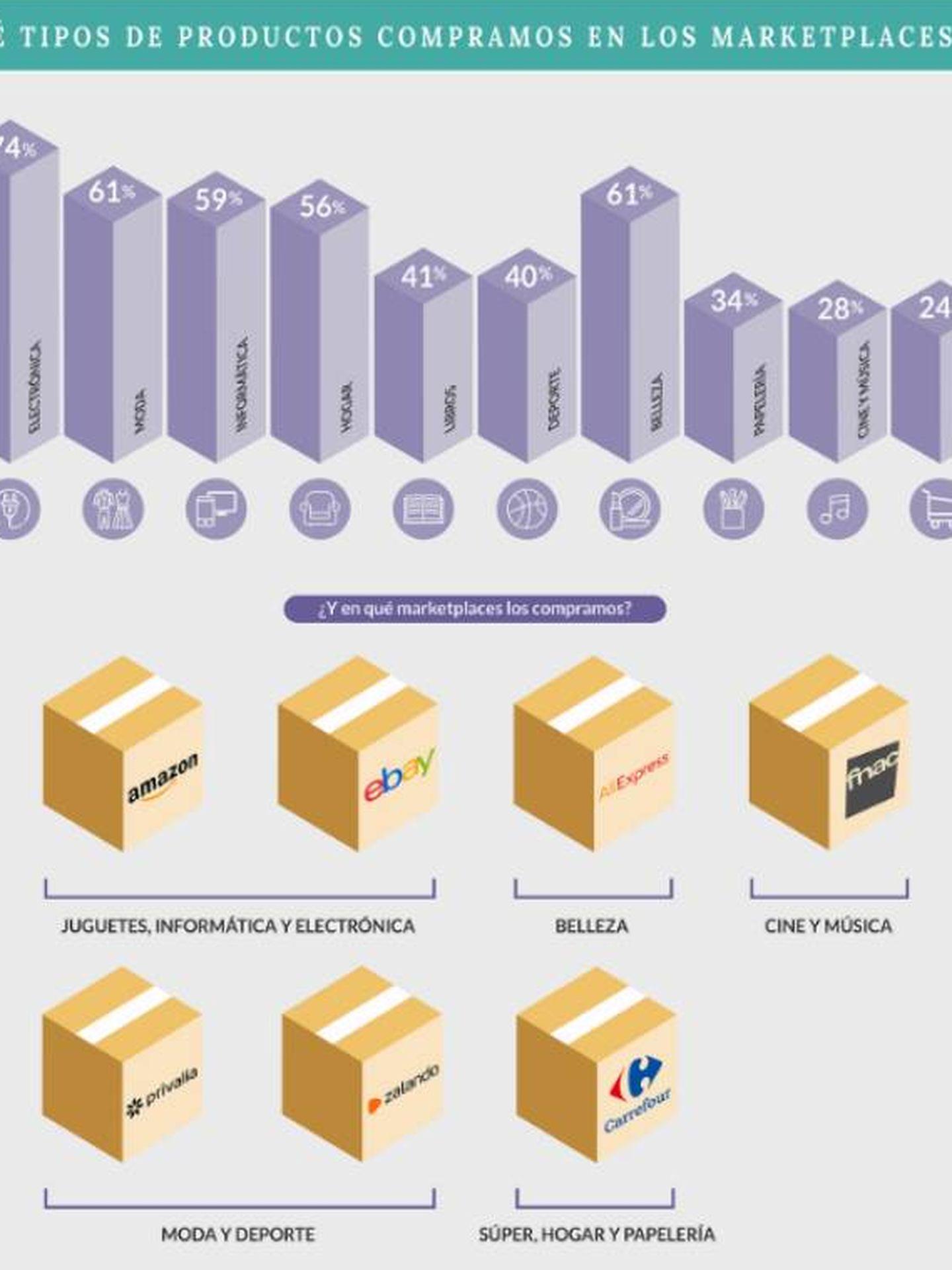 Gráfico facilitado por la consultora Tandem Up (Grupo Viko)