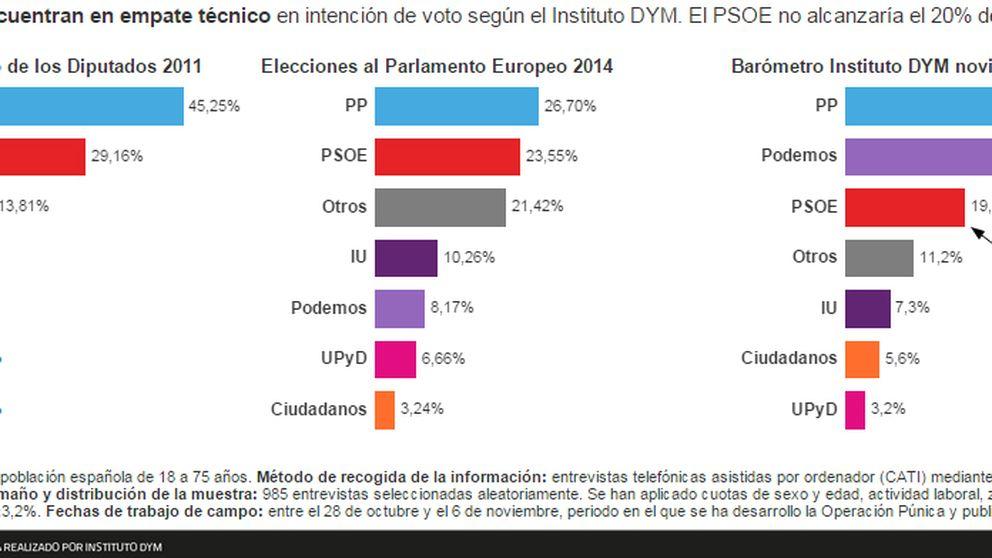 La Púnica y el CIS impulsan a Podemos hasta empatar con el PP