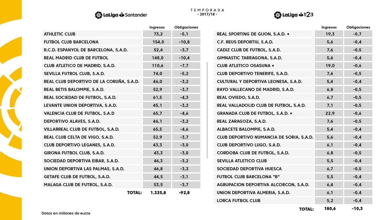 Reparto television LaLiga 2017-2018 (LaLiga)