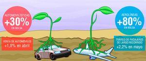 Aerolíneas y automovilísticas sí que se creen los famosos brotes verdes