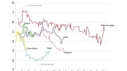 Rajoy, ante el riesgo de ser el presidente peor valorado de la democracia