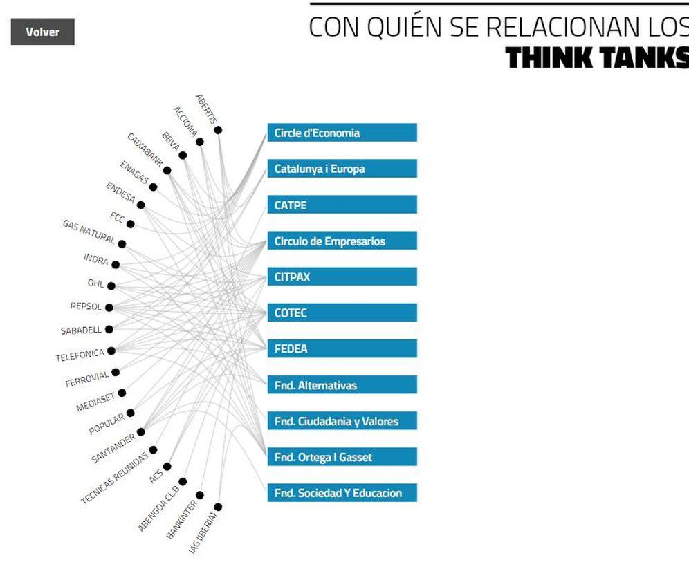 Foto: ¿Cómo influir sobre el debate público? 22 empresas del Ibex financian 11 'think tanks'