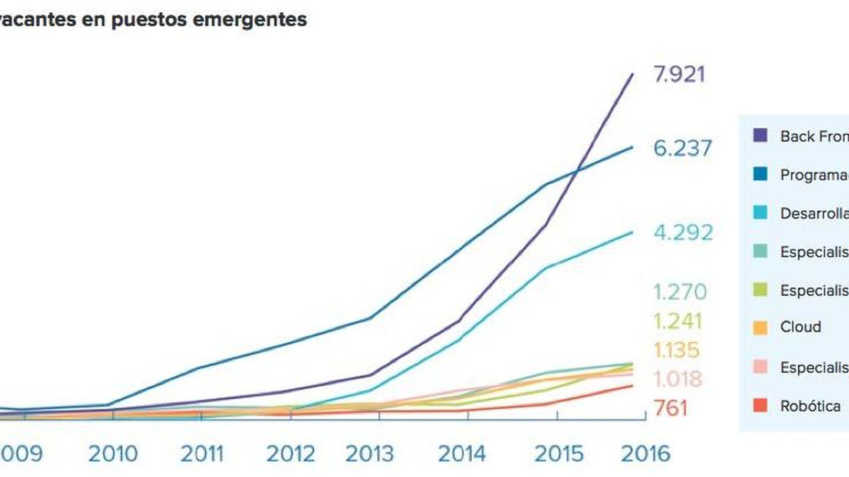 Fuente: Informe sobre el Estado del Mercado Laboral Español 2016.