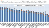 Noticia de El gasto social en España es ya más alto que en Alemania y Holanda por el desempleo