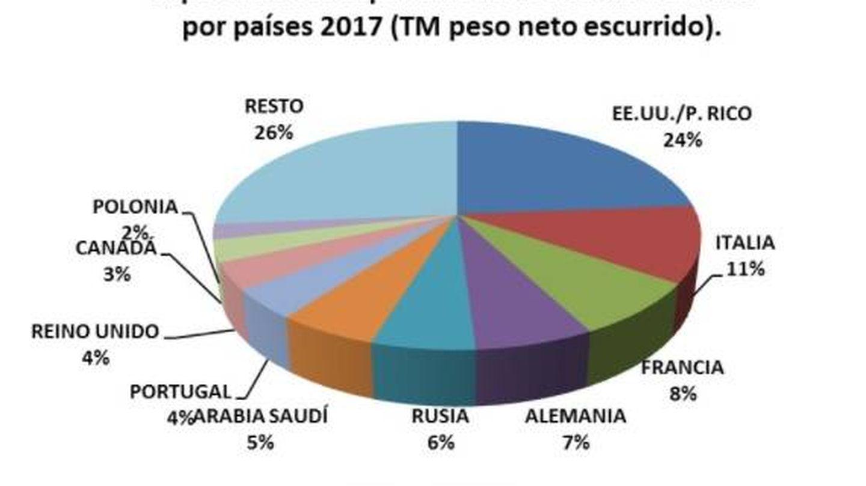 Principales mercados de la aceituna española. (Asemesa)