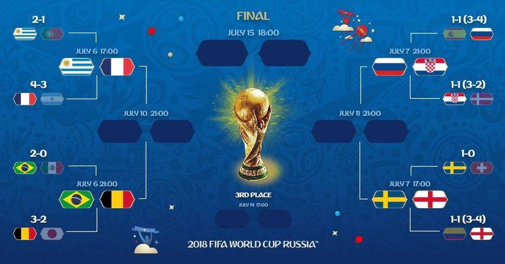 Foto: Cuadro de cuartos de final del Mundial de Rusia 2018   FIFA