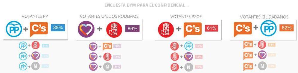 Foto: Aceptación de los posibles pactos según los votantes de cada partido. (DYM/EC)