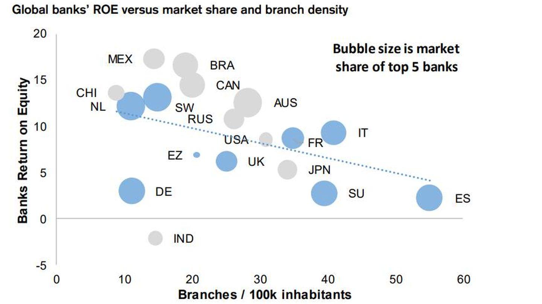 Oficinas de los grandes bancos de cada mercado por población. (Credit Suisse)