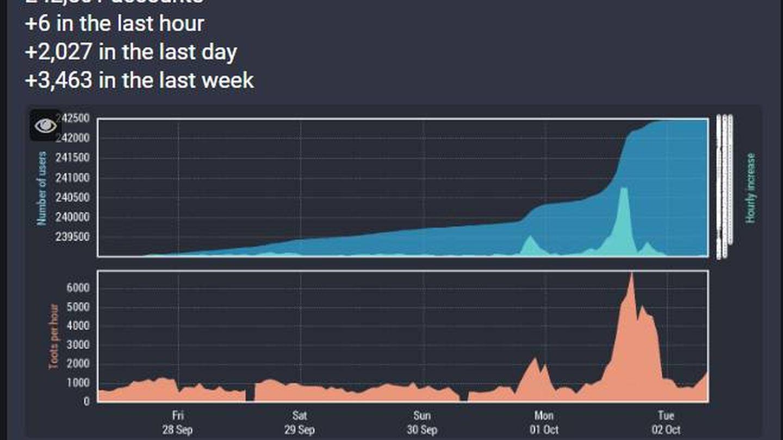 Aquí puede verse la subida de 'toots' y de usuarios el 1 de octubre en mastodon.social.