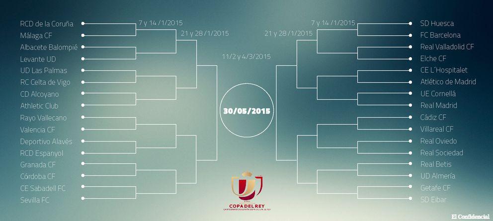Cuartos Copa Del Rey | Euroliga De Baloncesto Posible Real Madrid Atletico En Octavos